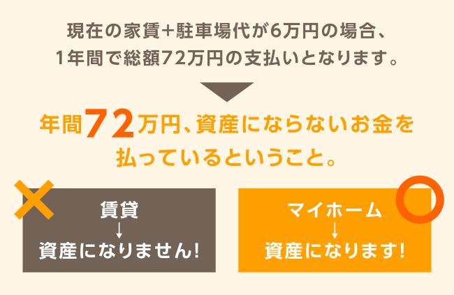 現在の家賃+駐車場代が6万円の場合、1年間で総額72万円の支払いとなります。年間72万円、資産にならないお金を払っているということ。