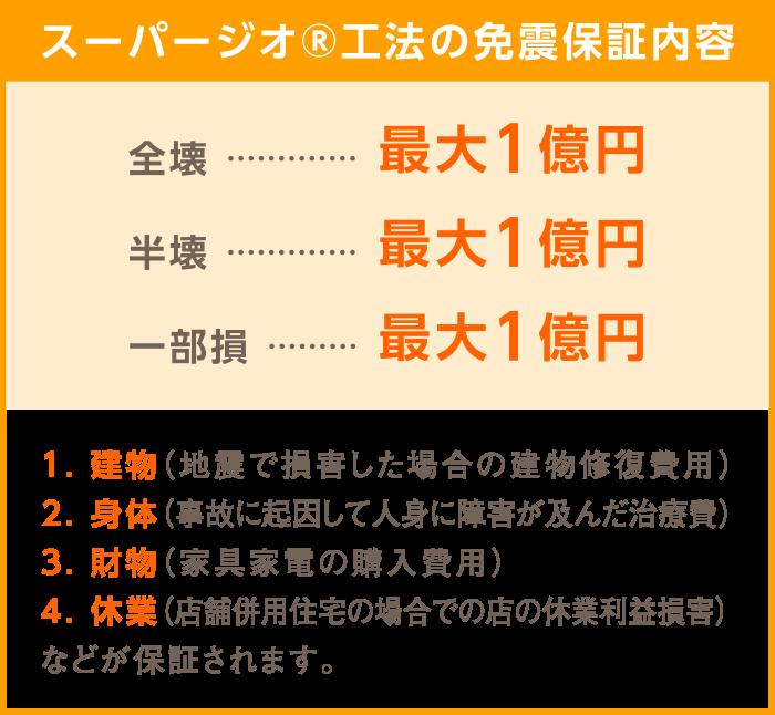 地震保険内容